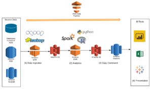 How To Deploy Spark Applications In AWS With EMR and Data