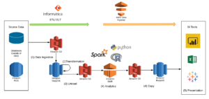 How To Deploy Spark Applications In AWS With EMR and Data Pipeline